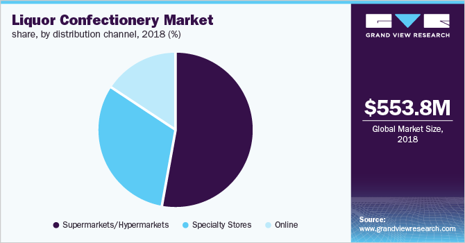 Global liquor confectionery market