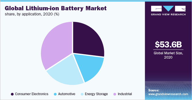 Global lithium-ion battery market share