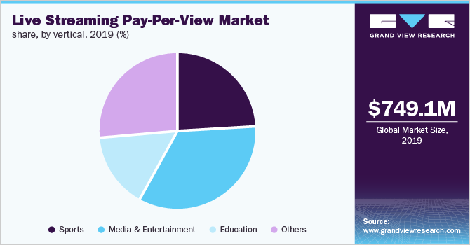 Global live streaming pay-per-view market share, by vertical, 2019 (%)