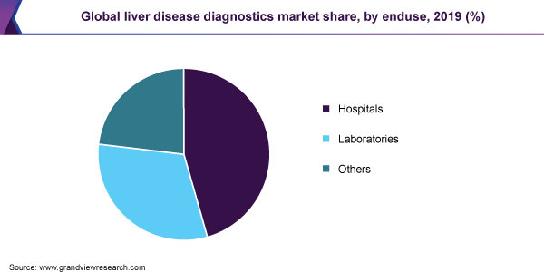 Global liver disease diagnostics market share, by enduse, 2019 (%)