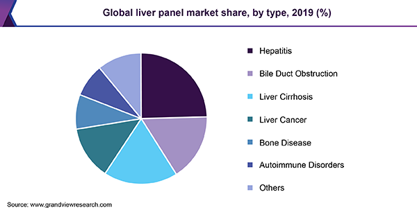 Global liver panel market share, by type, 2019 (%)
