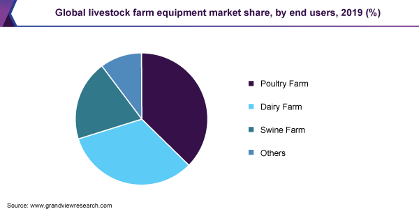 Global livestock farm equipment market share, by end users, 2019 (%)
