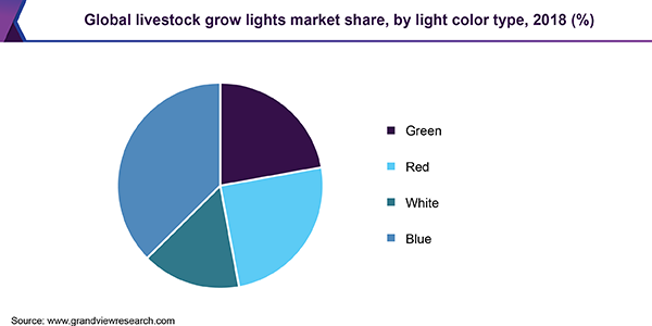 Global livestock grow lights market share, by light color type, 2018 (%)