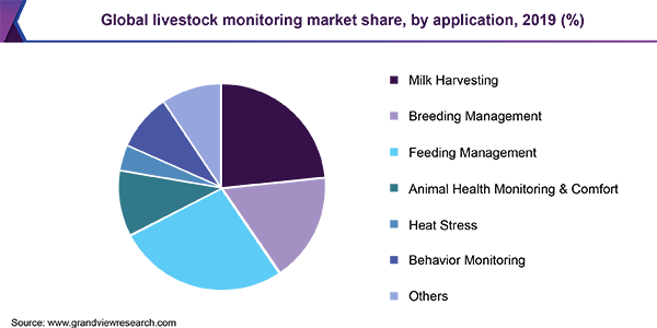 Global livestock monitoring market share, by application, 2019 (%)