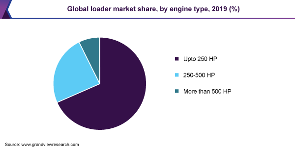 Global loader market share
