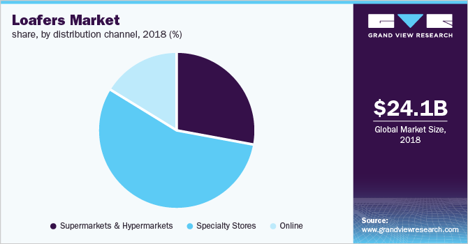Global loafers market share, by distribution channel, 2018 (%)