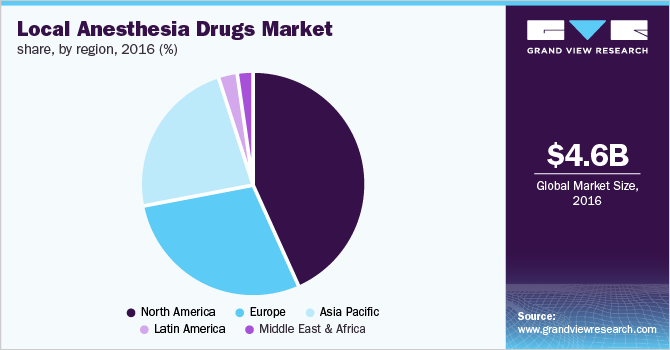 Global local anesthesia drugs market