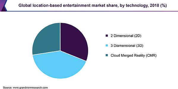Global location-based entertainment market share, by technology, 2018 (%)