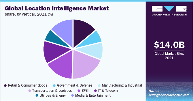 Global location intelligence market share, by vertical, 2019 (%)