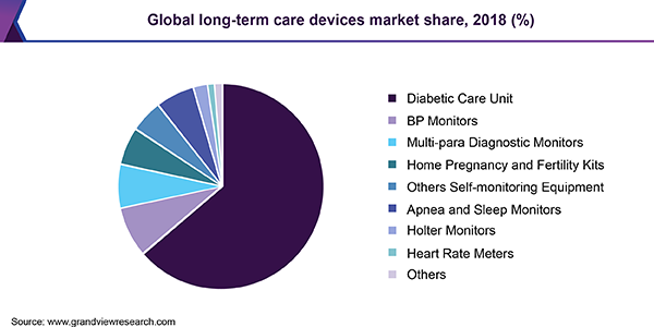 Global long-term care devices market share, 2018 (%)