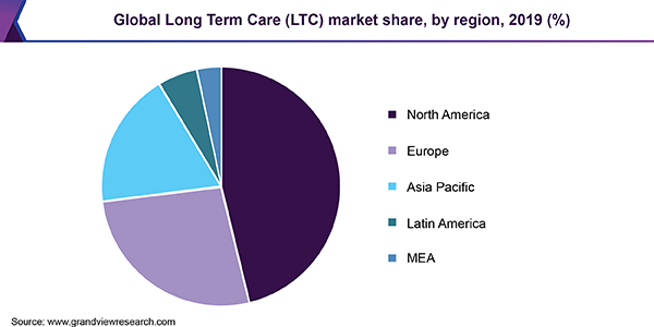 Global Long Term Care (LTC) market