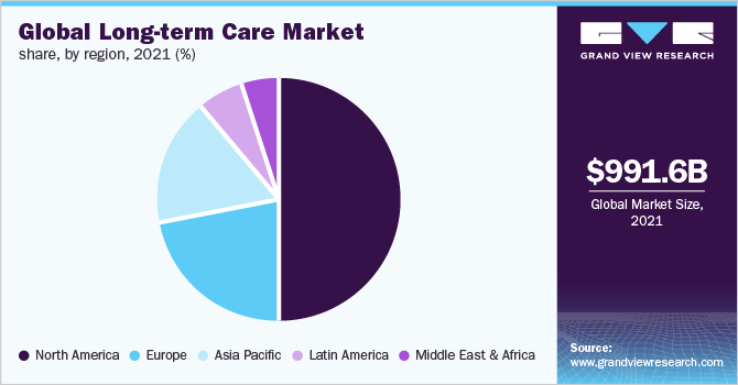 Global long term care market share, by region, 2018 (%)