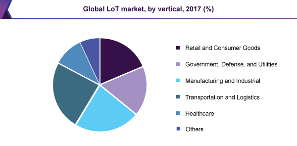 Global LoT market