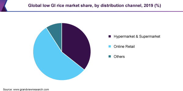 Global low GI rice market share