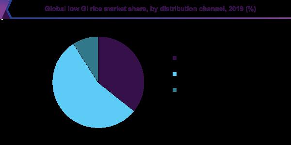 Global low GI rice market share
