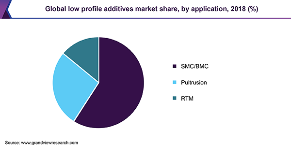 Global low profile additives market