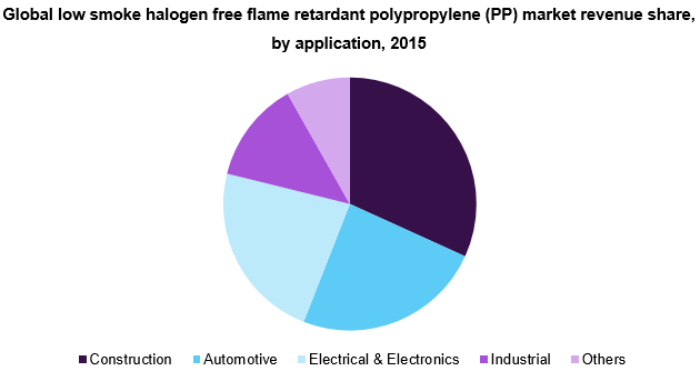 Global low smoke halogen free flame retardant polypropylene (PP) market