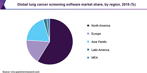 Global lung cancer screening software Market share