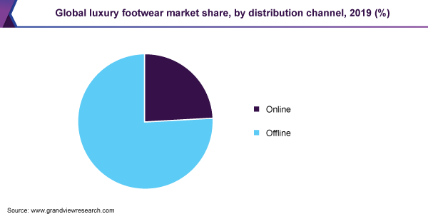 Global luxury footwear market share