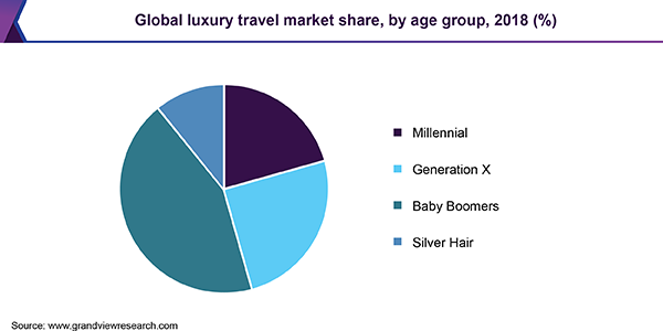 Global luxury travel market