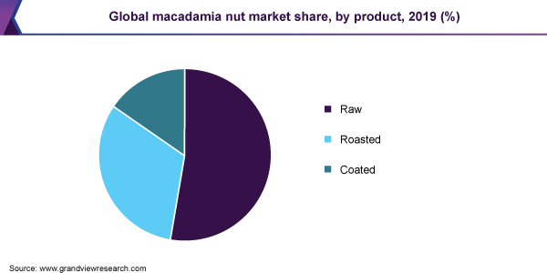 Global macadamia nut market share, by product, 2019 (%)