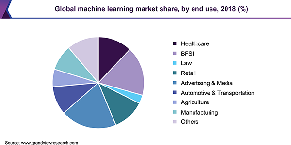 Global machine learning market share, by end use, 2018 (%)