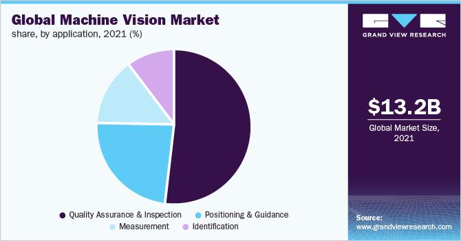 Global machine vision market revenue by application, 2016 (%)