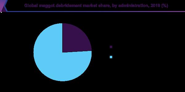 Global maggot debridement market share, by administration, 2019 (%)