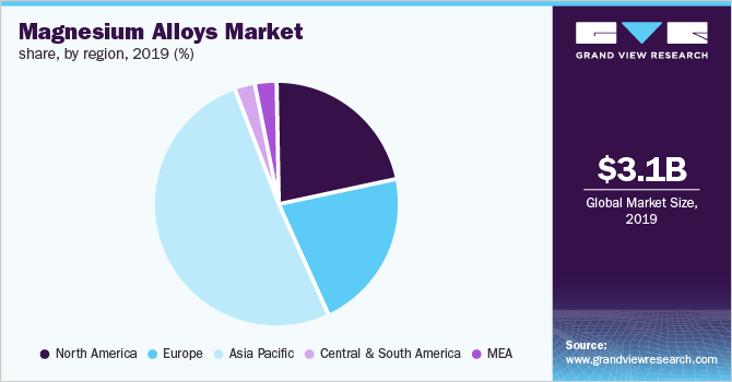Global magnesium alloys market share, by region, 2019 (%)