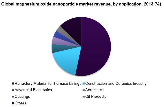 Global magnesium oxide nanoparticle market