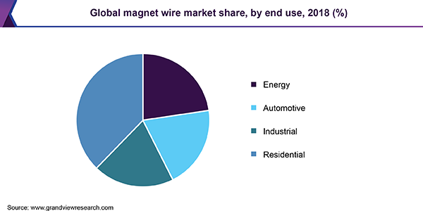 Global magnet wire market share, by end use, 2018 (%)