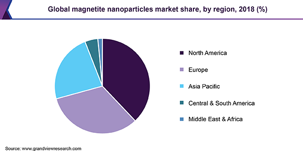 Global magnetite nanoparticles market share, by region, 2018 (%)