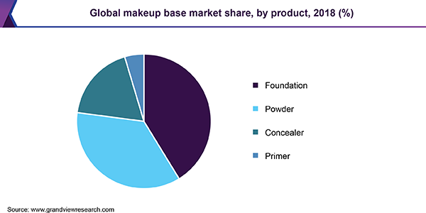 Global makeup base market share, by product, 2018 (%)
