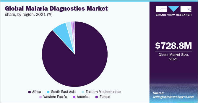 Global malaria diagnostics market share, by region, 2015 (%)