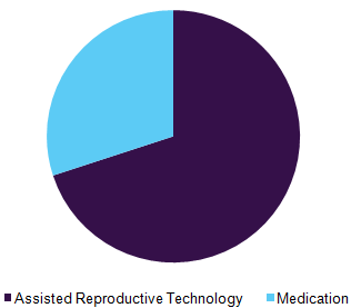 Global male infertility market by treatment, 2016 (%)