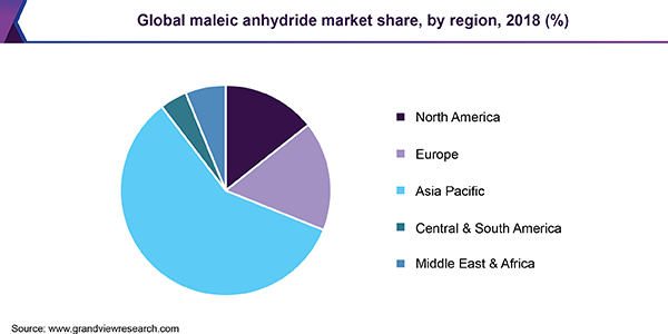 Global maleic anhydride market