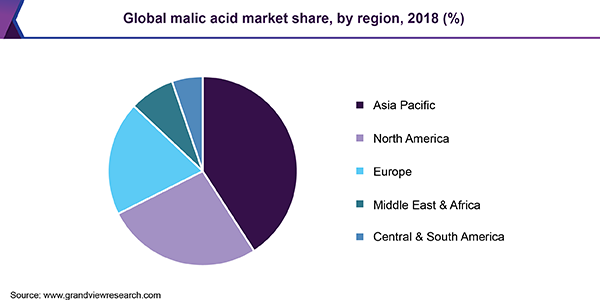 Global malic acid market share, by region, 2018 (%)