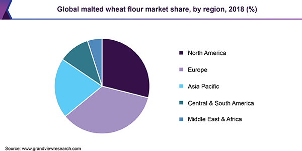 Global malted wheat flour market share