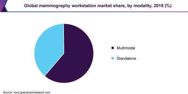 Global mammography workstation market share, by modality, 2019 (%)