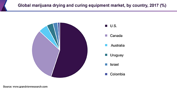 Global marijuana drying and curing equipment market
