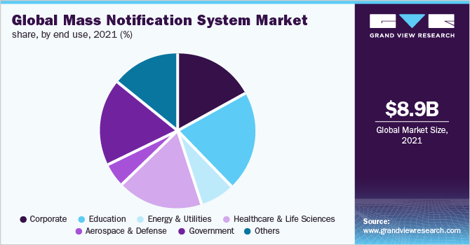 Global mass notification system market share, by vertical, 2018 (%)