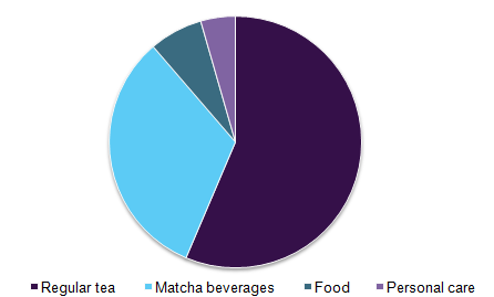 Global matcha market