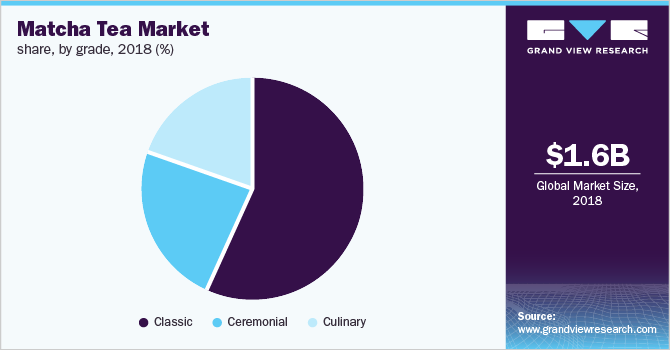 Global matcha tea market share, by grade, 2018, (%)