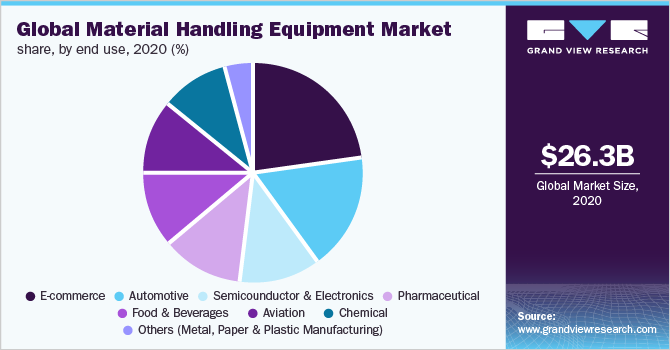 Global material handling equipment Market