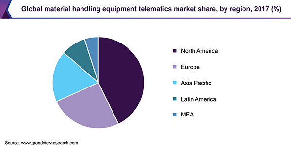 Global material handling equipment telematics market share, by region, 2017 (%)