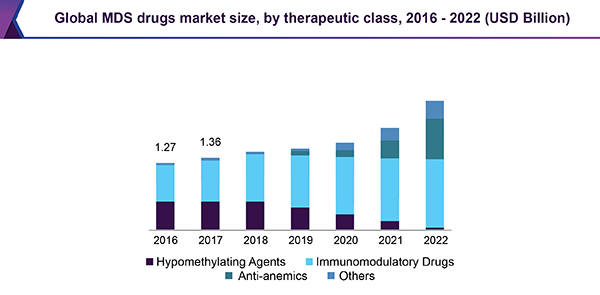Global MDS drugs market