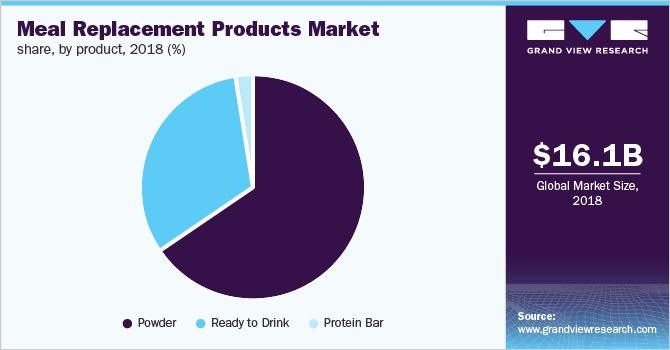 Global meal replacement products market share, by product, 2018 (%)