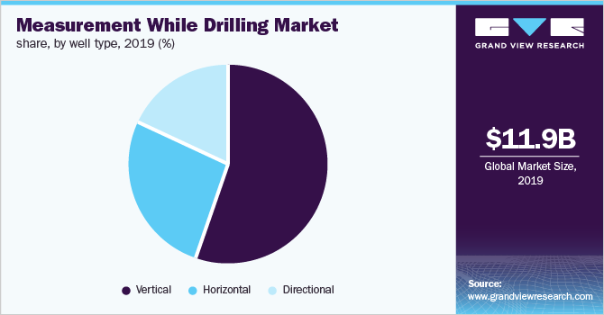 Global measurement while drilling market share, by well type, 2019 (%)