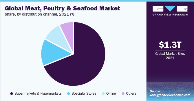 Global meat, poultry & seafood market
