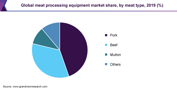 Global meat processing equipment market